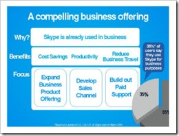 skypecompellingbizoffering280px thumb Skype Business Model Revealed at eBay Analyst Event