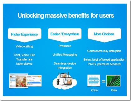 skypemassiveuserbenefits400px thumb Skype Business Model Revealed at eBay Analyst Event