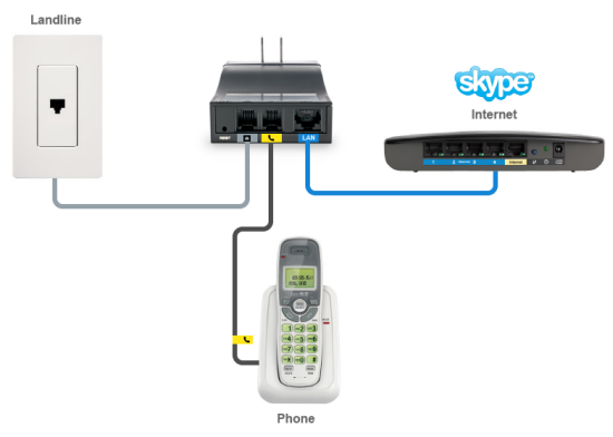 ATA.how it works1.550px thumb Skype on Your Home Phone: FREETALK Connect•Me   The Experience
