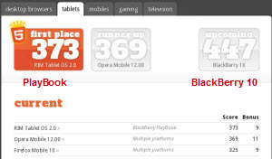 HTML5.Score .Playbook.24Jun12.300px BlackBerry 10: A Tale of Two Keyboards
