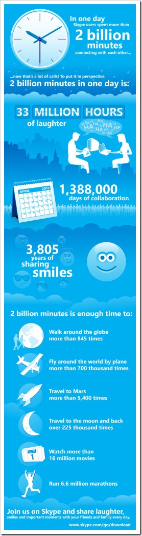 skype infographic time 4 1a.04Apr13 thumb Skype for Everyone: Supporting Over 2 Billion Minutes per Day
